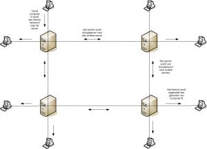 Wat is Usenet